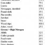 compost carbon to nitrogen table